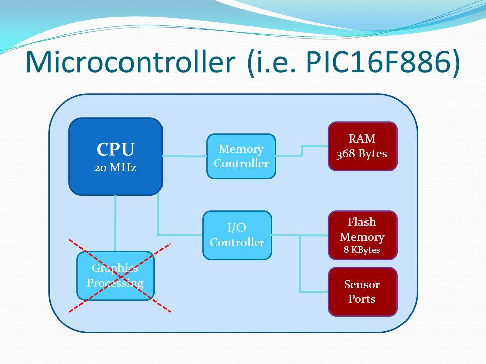 Microcontroller (i.e. PIC16F886) CPU 20 MHz Memory Controller RAM 368 Bytes Flash Memory 8 KBytes Graphics Processing I/O Controller Sensor Ports