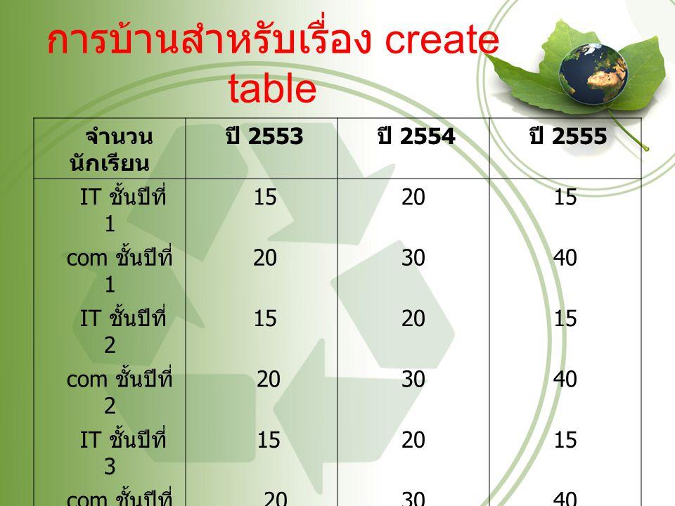 การบ้านสำหรับเรื่อง create table จำนวน นักเรียน ปี 2553 ปี 2554 ปี 2555 IT ชั้นปีที่ 1 152015 com ชั้นปีที่ 1 203040 IT ชั้นปีที่ 2 152015 com ชั้นปีท