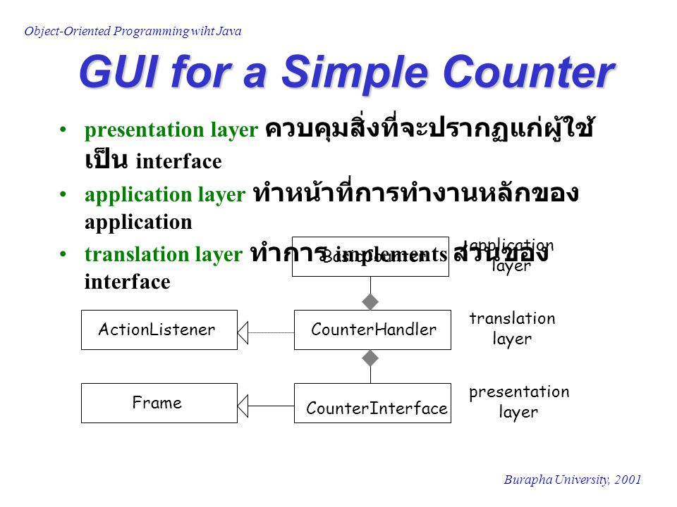 Object-Oriented Programming wiht Java Burapha University, 2001 presentation layer ควบคุมสิ่งที่จะปรากฏแก่ผู้ใช้ เป็น interface application layer ทำหน้าที่การทำงานหลักของ application translation layer ทำการ implements ส่วนของ interface BasicCounter CounterHandler CounterInterface application layer translation layer presentation layer ActionListener Frame GUI for a Simple Counter