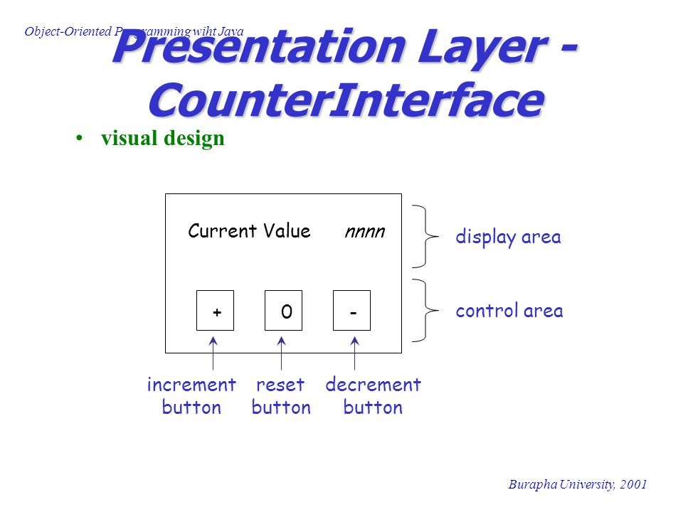 Object-Oriented Programming wiht Java Burapha University, 2001 Presentation Layer - CounterInterface visual design Current Value nnnn +0- display area control area increment button decrement button reset button