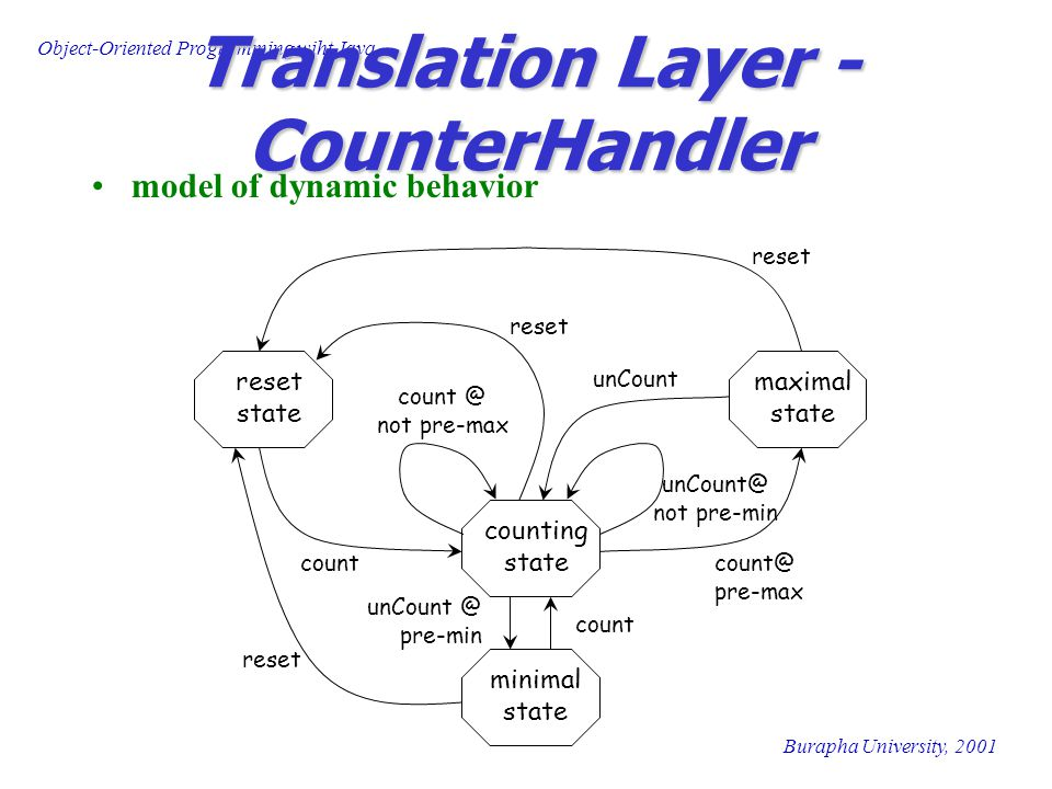 Object-Oriented Programming wiht Java Burapha University, 2001 Translation Layer - CounterHandler model of dynamic behavior counting state reset state maximal state minimal state count count @ not pre-max count@ pre-max unCount@ not pre-min unCount @ pre-min count unCount reset