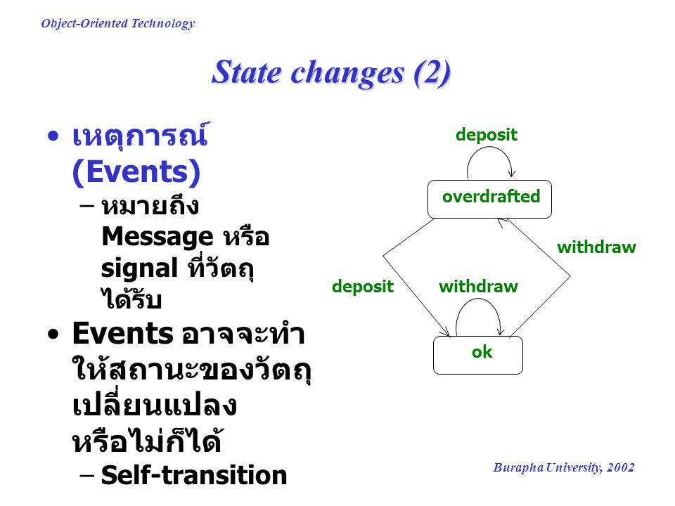 Burapha University, 2002 Object-Oriented Technology State changes (2) เหตุการณ์ (Events) – หมายถึง Message หรือ signal ที่วัตถุ ได้รับ Events อาจจะทำ ให้สถานะของวัตถุ เปลี่ยนแปลง หรือไม่ก็ได้ –Self-transition overdrafted ok deposit withdrawdeposit withdraw