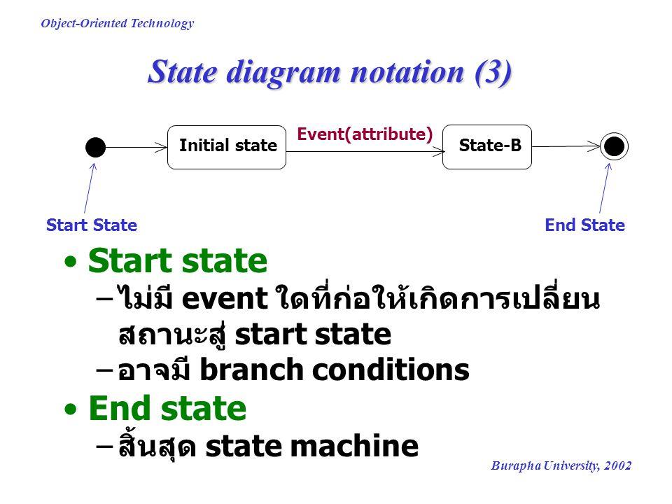 Burapha University, 2002 Object-Oriented Technology State diagram notation (3) Start state – ไม่มี event ใดที่ก่อให้เกิดการเปลี่ยน สถานะสู่ start state – อาจมี branch conditions End state – สิ้นสุด state machine Initial stateState-B Event(attribute) Start StateEnd State