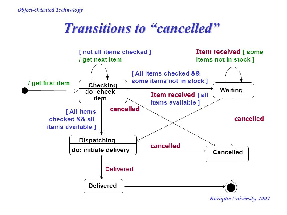 "Burapha University, 2002 Object-Oriented Technology Transitions to ""cancelled"" Dispatching do: initiate delivery Waiting Delivered Item received [ som"