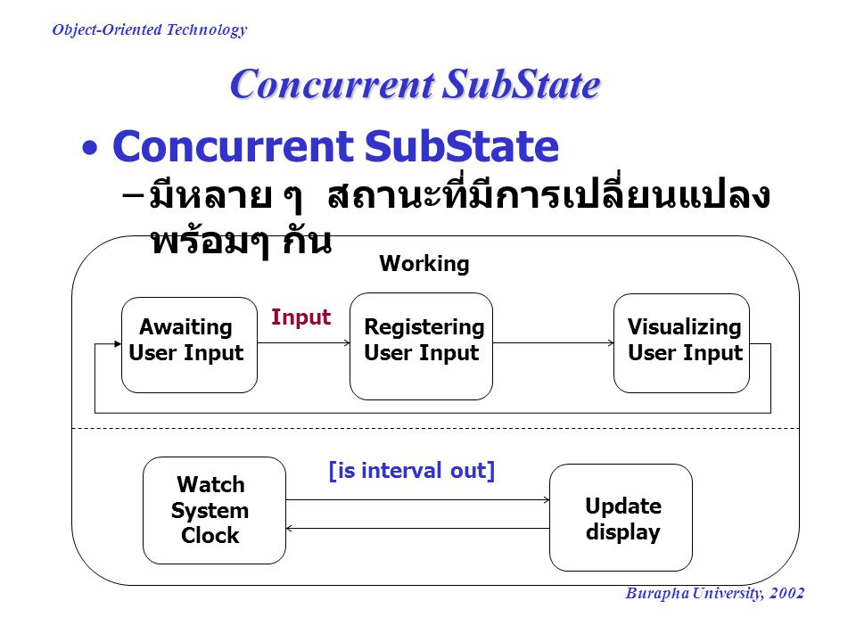 Burapha University, 2002 Object-Oriented Technology Concurrent SubState – มีหลาย ๆ สถานะที่มีการเปลี่ยนแปลง พร้อมๆ กัน Awaiting User Input Registering
