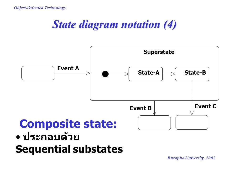 Burapha University, 2002 Object-Oriented Technology State diagram notation (4) Superstate State-AState-B Event A Event B Event C Composite state: ประก