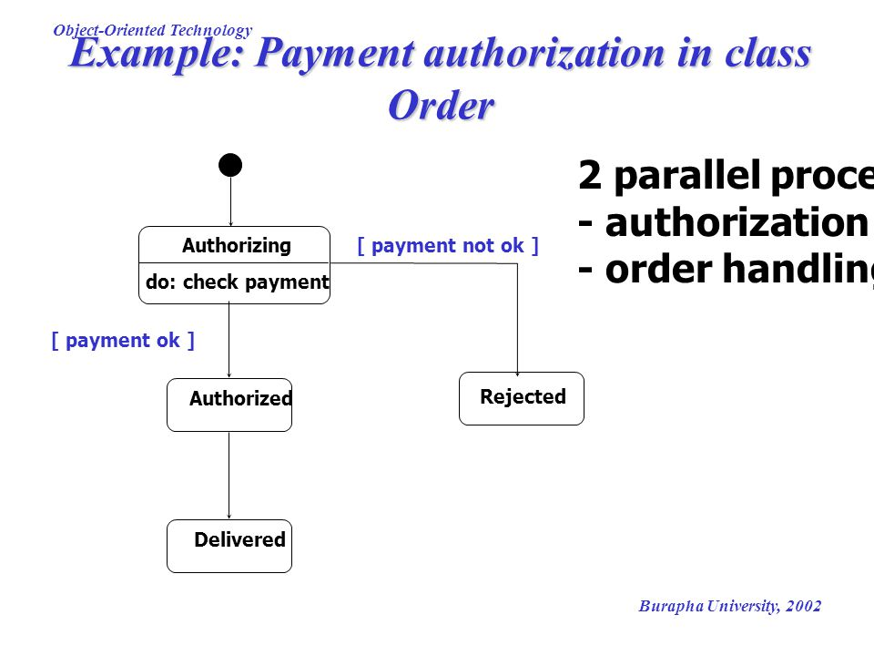 Burapha University, 2002 Object-Oriented Technology Example: Payment authorization in class Order Authorizing do: check payment Authorized Delivered R