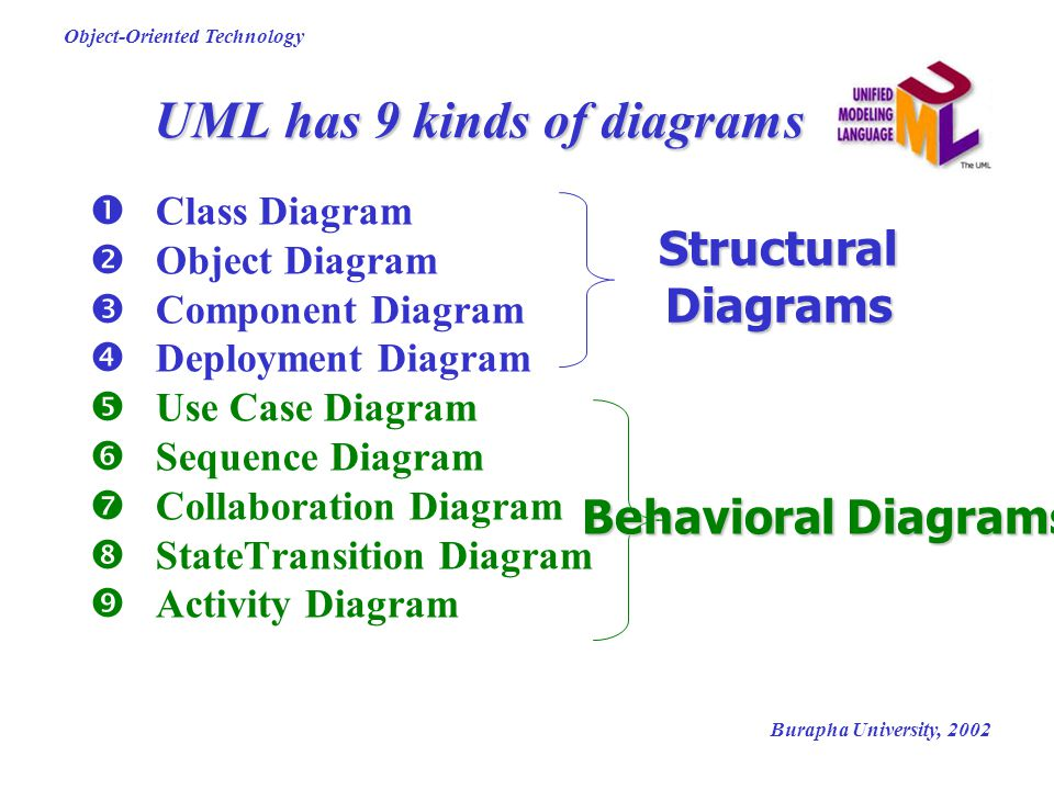 Burapha University, 2002 Object-Oriented Technology UML has 9 kinds of diagrams  Class Diagram  Object Diagram  Component Diagram  Deployment Diag