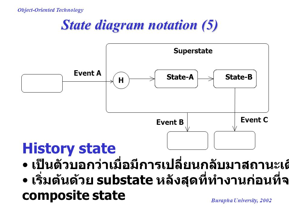 Burapha University, 2002 Object-Oriented Technology State diagram notation (5) Superstate State-AState-BState-AState-B Event A Event B Event C H Histo