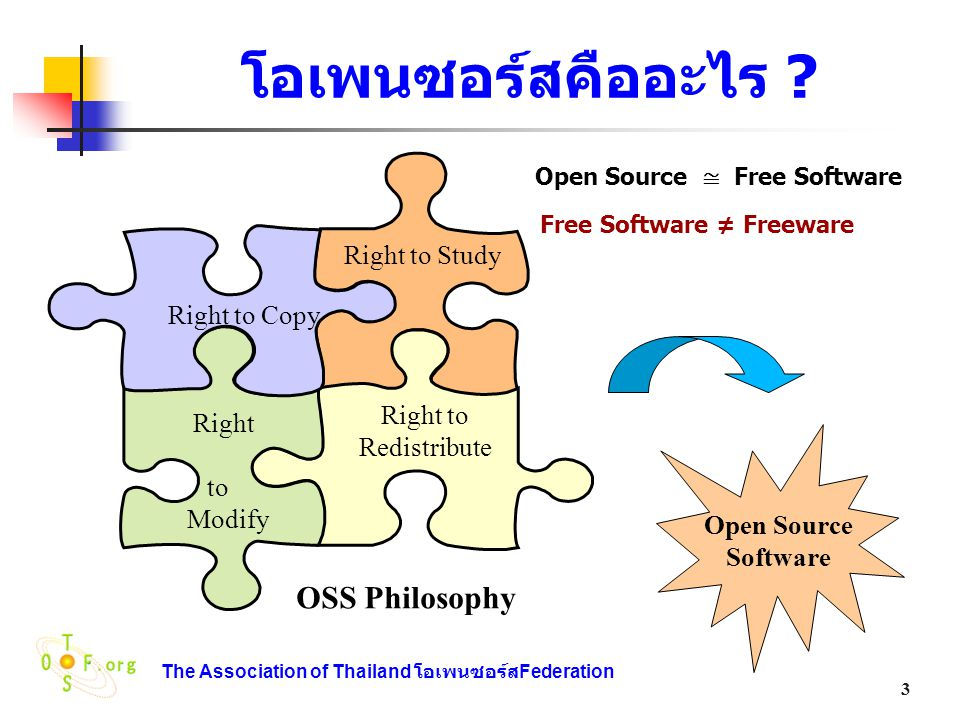 The Association of Thailand โอเพนซอร์ส Federation 14 สัญญาอนุญาต(3) The Mozilla Public License 1.1 (MPL 1.1) The Jabber Open Source License The Nokia Open Source License (NOKOS License) Version 1.0a The Sleepycat License The Nethack License The Common Public License The Apple Public Source License The X.Net License The Sun Public License