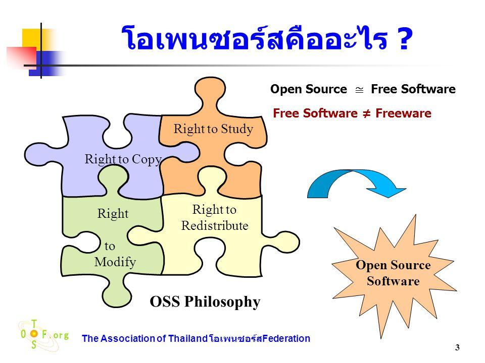 The Association of Thailand โอเพนซอร์ส Federation 54 กระแสนิยมโอเพนซอร์สใน ต่างประเทศ  ไต้หวัน o โครงการซอฟต์แวร์โอเพนซอร์ส เริ่มปี 2546 มีเป้าหมาย เพื่อประหยัดเงิน 295 ล้านเหรียญสหรัฐในการจ่ายค่าสิทธิ์ (royalty) ให้กับไมโครซอฟต์ โครงการนี้รวมถึงการวิจัย และพัฒนาซอฟต์แวร์สำนักงานโดยใช้ทรัพยากรที่มีอยู่ใน ประชาคมซอฟต์แวร์โอเพนซอร์ส o นอกจากนี้ยังมีแผนในการจัดตั้งศูนย์ฝึกอบรม 6 แห่งทั่ว ไต้หวัน เพื่ออบรมนักพัฒนาซอฟต์แวร์โอเพนซอร์ส คาด ว่าภายใน 3 ปี ศูนย์ฝึกอบรมดังกล่าว จะให้การอบรมระดับ ผู้ใช้ทั่ว 120,000 คน และผู้ใช้ระดับก้าวหน้า 9,600 คน