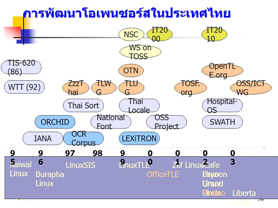 The Association of Thailand โอเพนซอร์ส Federation 58 Thai Locale Kaiwal Linux Burapha Linux LinuxSISLinuxTLE Liberta Linux Payoon Linux OfficeTLE Gran