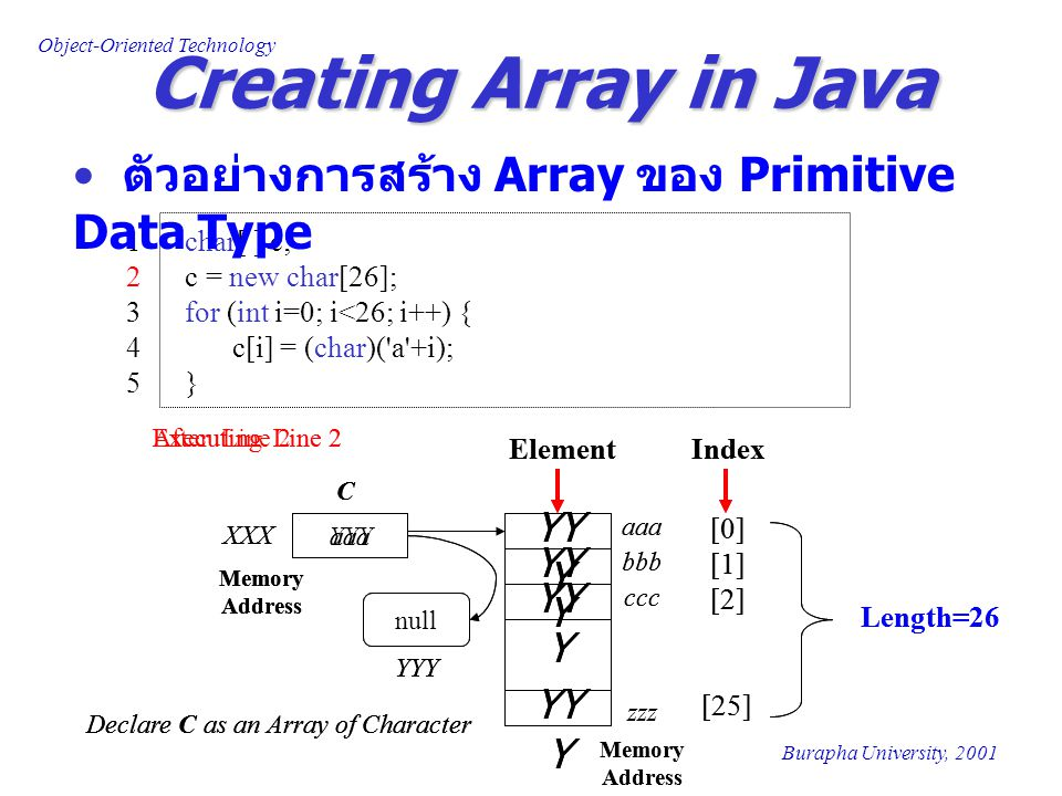 Object-Oriented Technology Burapha University, 2001 Creating Array in Java 1 char[ ] c; 2 c = new char[26]; 3 for (int i=0; i<26; i++) { 4c[i] = (char