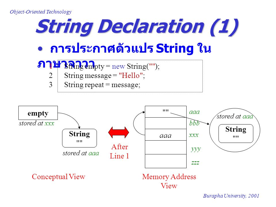Object-Oriented Technology Burapha University, 2001 การประกาศตัวแปร String ใน ภาษาจาวา String Declaration (1) 1 String empty = new String(