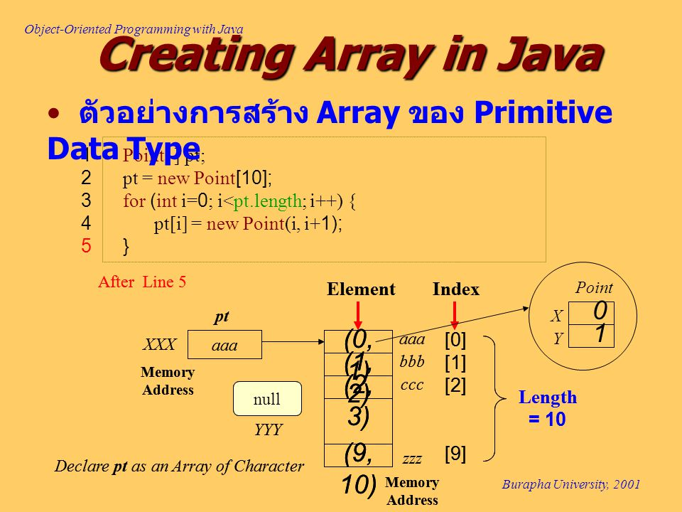 Object-Oriented Programming with Java Burapha University, 2001 1 Point[ ] pt; 2 pt = new Point[10]; 3 for (int i=0; i<pt.length; i++) { 4 pt[i] = new Point(i, i+1); 5 } aaa Memory Address XXX pt ElementIndex Length = 10 [0] [1] [2] (1, 2) aaa bbb Memory Address zzz ccc [9] After Line 5 null Declare pt as an Array of Character YYY (9, 10) (2, 3) (0, 1) aaa Memory Address XXX pt ElementIndex Length = 10 [0] [1] [2] (1, 2) aaa bbb Memory Address zzz ccc [9] After Line 5 null Declare pt as an Array of Character YYY (9, 10) (2, 3) (0, 1) 0 1 X Y Point ตัวอย่างการสร้าง Array ของ Primitive Data Type Creating Array in Java