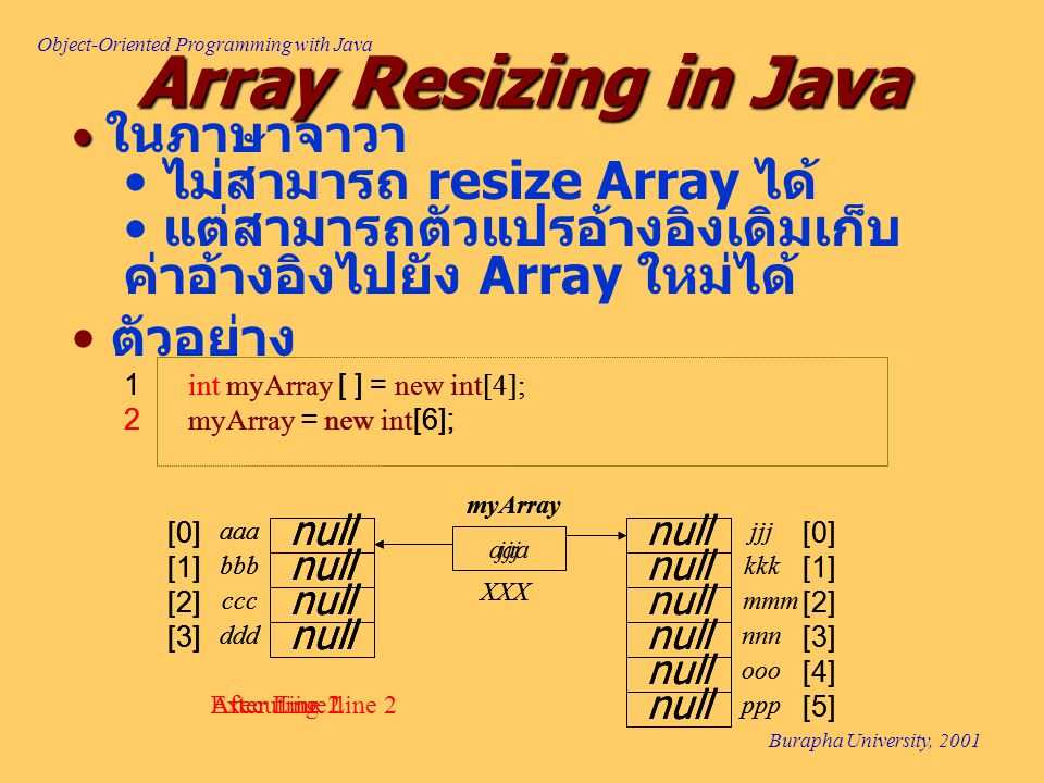 Object-Oriented Programming with Java Burapha University, 2001 Array Resizing in Java ในภาษาจาวา ไม่สามารถ resize Array ได้ แต่สามารถตัวแปรอ้างอิงเดิมเก็บ ค่าอ้างอิงไปยัง Array ใหม่ได้ ตัวอย่าง 1 int myArray [ ] = new int[4]; 2 myArray = new int[6]; aaa XXX myArray null aaa bbb ddd ccc [0] [1] [2] [3] After Line 1 null 1 int myArray [ ] = new int[4]; 2 myArray = new int[6]; aaa XXX myArray null aaa bbb ddd ccc [0] [1] [2] [3] Executing Line 2 null [0] [1] [2] null jjj kkk nnn mmm [3] null ooo ppp [4] [5] 1 int myArray [ ] = new int[4]; 2 myArray = new int[6]; jjj XXX myArray null aaa bbb ddd ccc [0] [1] [2] [3] After Line 2 null [0] [1] [2] null jjj kkk nnn mmm [3] null ooo ppp [4] [5]