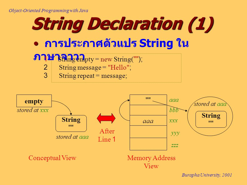 Object-Oriented Programming with Java Burapha University, 2001 การประกาศตัวแปร String ใน ภาษาจาวา String Declaration (1) 1 String empty = new String( ); 2 String message = Hello ; 3 String repeat = message; xxx yyy zzz aaa bbb String empty stored at xxx stored at aaa After Line 1 aaa String stored at aaa Conceptual ViewMemory Address View