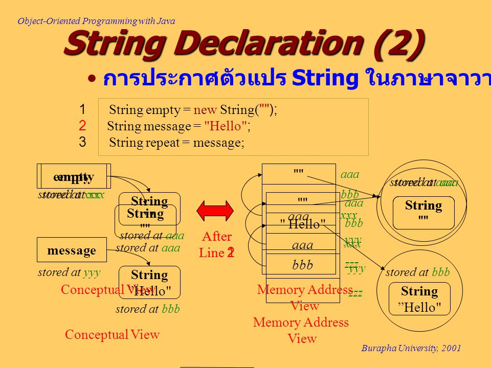 Object-Oriented Programming with Java Burapha University, 2001 String Declaration (2) 1 String empty = new String( ); 2 String message = Hello ; 3 String repeat = message; Hello message stored at yyy bbb String Hello stored at bbb xxx yyy zzz aaa bbb String empty stored at xxx stored at aaa After Line 2 aaa String stored at aaa Conceptual View Memory Address View String Hello xxx yyy zzz aaa bbb String empty stored at xxx stored at aaa After Line 1 aaa String stored at aaa Conceptual ViewMemory Address View การประกาศตัวแปร String ในภาษาจาวา