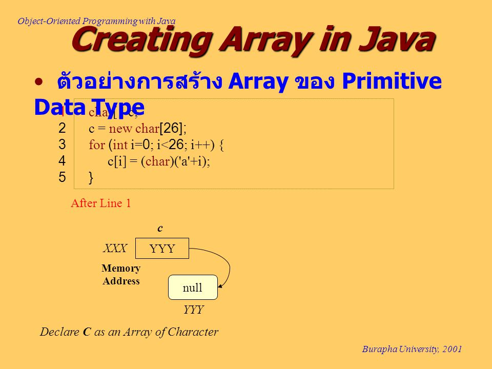 Object-Oriented Programming with Java Burapha University, 2001 Creating Array in Java 1 char[ ] c; 2 c = new char[26]; 3 for (int i=0; i<26; i++) { 4c[i] = (char)( a +i); 5 } YYY Memory Address XXX Declare C as an Array of Character c After Line 1 null YYY ตัวอย่างการสร้าง Array ของ Primitive Data Type
