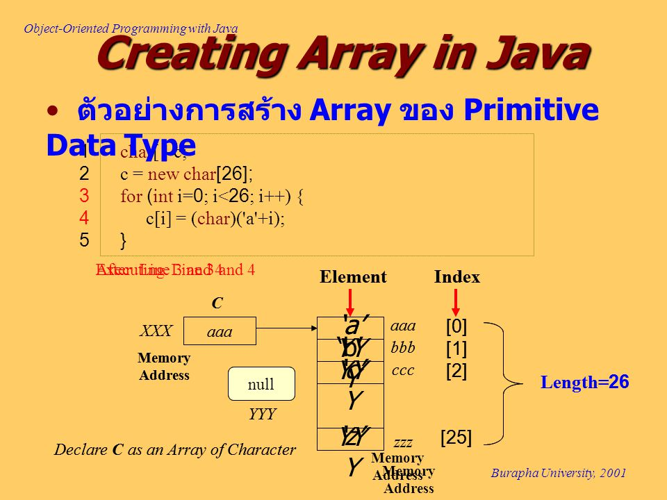 Object-Oriented Programming with Java Burapha University, 2001 Creating Array in Java 1 char[ ] c; 2 c = new char[26]; 3 for (int i=0; i<26; i++) { 4c[i] = (char)( a +i); 5 } aaa Memory Address XXX C ElementIndex Length=26 [0] [1] [2] 'b' aaa bbb Memory Address zzz ccc [25] After Line 5 null Declare C as an Array of Character YYY 'z' 'c' 'a' ตัวอย่างการสร้าง Array ของ Primitive Data Type