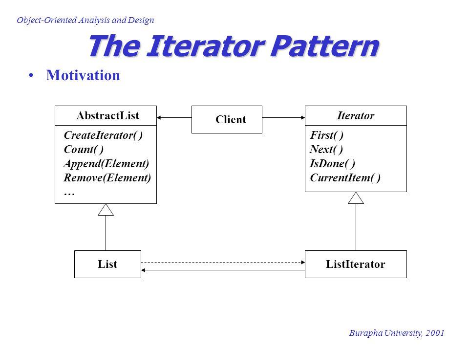 Burapha University, 2001 Object-Oriented Analysis and Design The Iterator Pattern Consequences สนับสนุนรูปแบบที่หลากหลายของการ เข้าถึงวัตถุที่เป็น Aggregate Iterator ช่วยให้ interface ของ Aggregate ทำได้ ง่ายขึ้น สามารถมีการเข้าถึงวัตถุที่เป็น Aggregate ได้ มากกว่า 1 การเข้าถึง