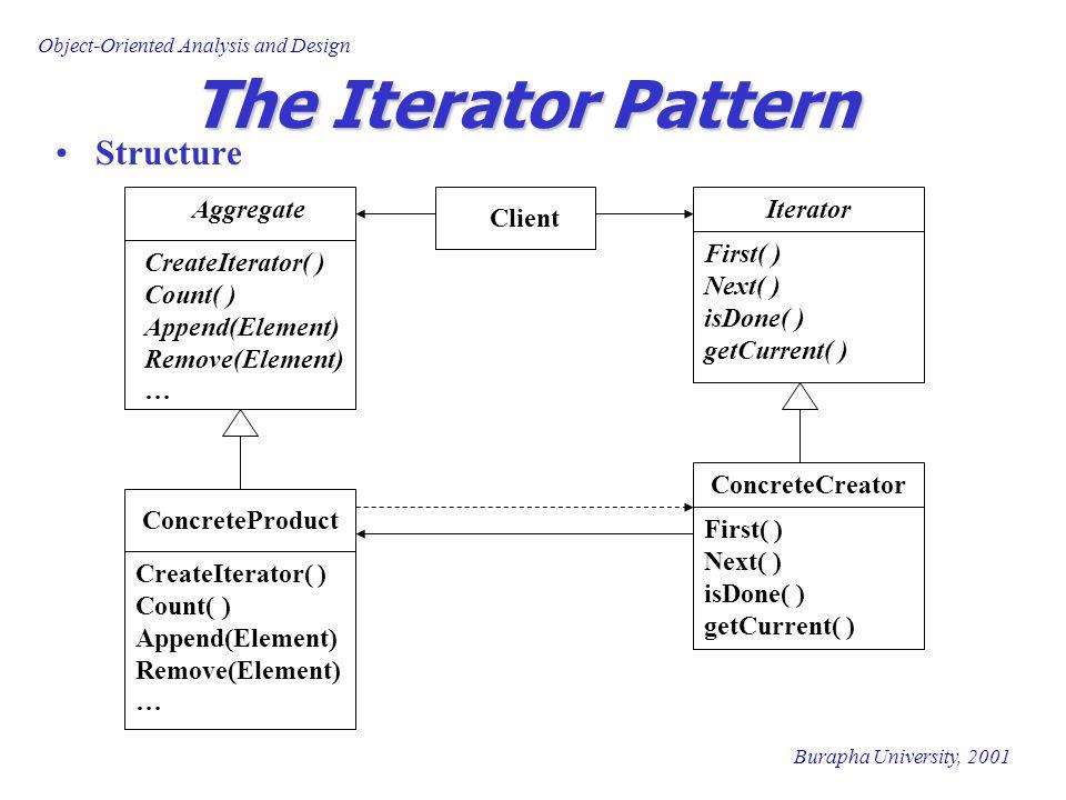 Burapha University, 2001 Object-Oriented Analysis and Design The Iterator Pattern Participants Iterator กำหนด interface สำหรับ access หรือเข้าถึง ทุก element Concrete Iterator implement ส่วน interface ของ Iterator และใช้ ในการ keep track ของ ตำแหน่งล่าสุดที่ใช้ ในการเข้าถึงแต่ละ element ของวัตถุที่เป็น Aggregate Aggregate กำหนด interface สำหรับสร้าง Iterator Object Concrete Aggregate implement ส่วนของ Interface ที่ใช้ในการ สร้าง Iterator และคืนค่า (return) instance ของ ConcreteIterator