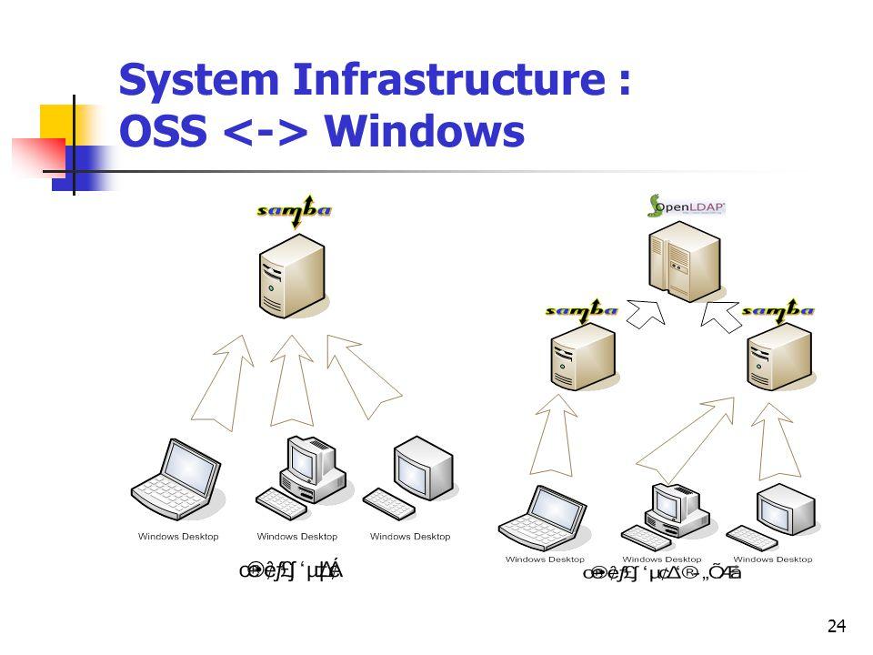 24 System Infrastructure : OSS Windows