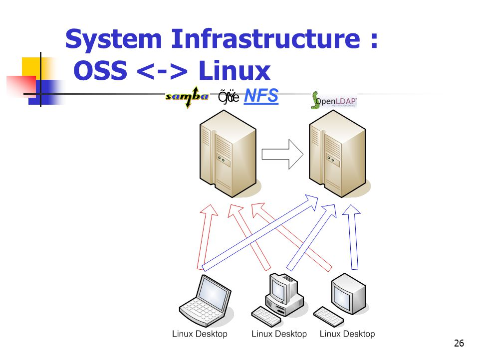26 System Infrastructure : OSS Linux