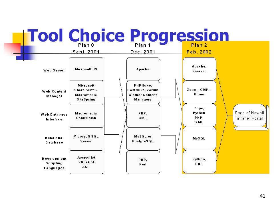 41 Tool Choice Progression