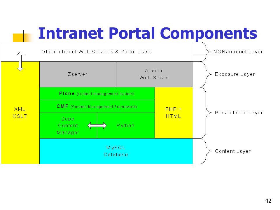 42 Intranet Portal Components