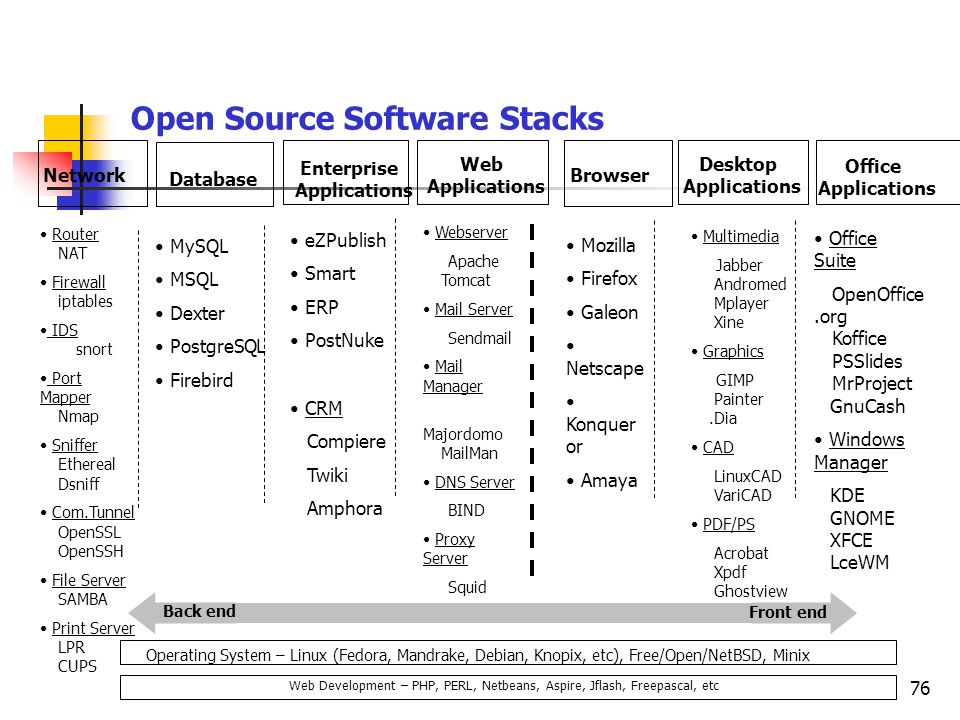 76 Open Source Software Stacks Network Office Applications Desktop Applications Web Applications Database Browser Enterprise Applications Router ….NAT