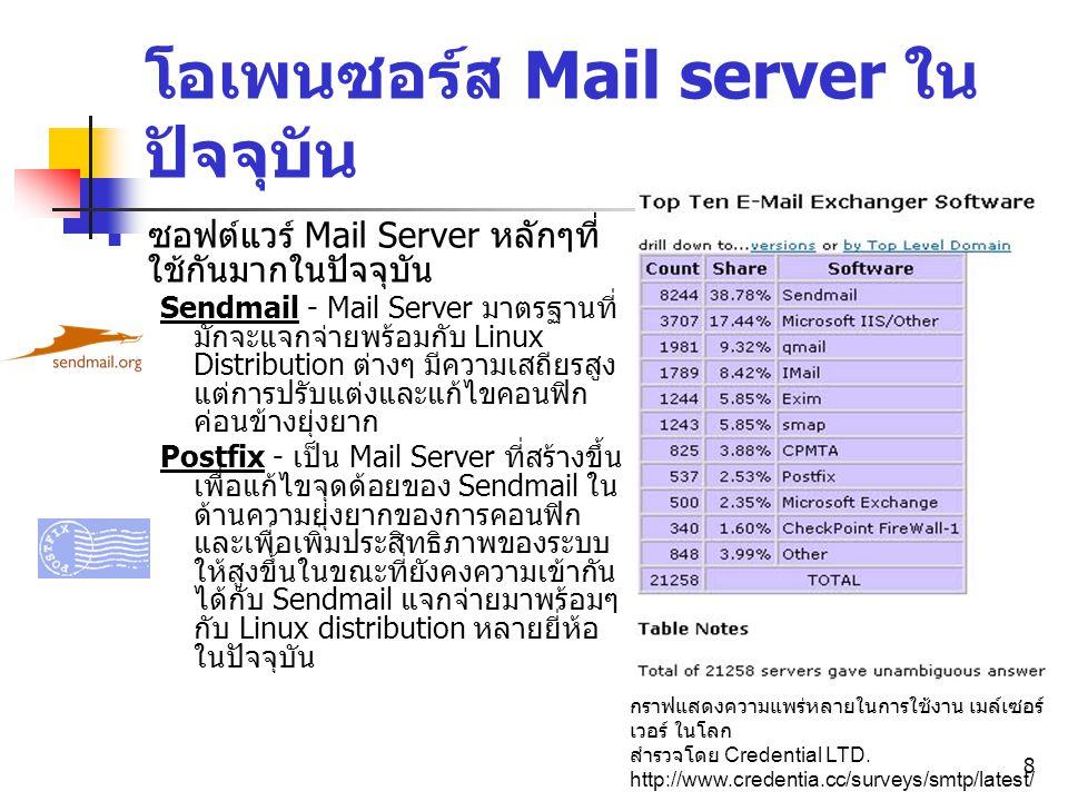 8 โอเพนซอร์ส Mail server ใน ปัจจุบัน ซอฟต์แวร์ Mail Server หลักๆที่ ใช้กันมากในปัจจุบัน Sendmail - Mail Server มาตรฐานที่ มักจะแจกจ่ายพร้อมกับ Linux D