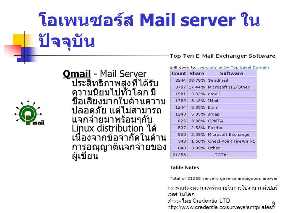 9 โอเพนซอร์ส Mail server ใน ปัจจุบัน Qmail - Mail Server ประสิทธิภาพสูงที่ได้รับ ความนิยมไปทั่วโลก มี ชื่อเสียงมากในด้านความ ปลอดภัย แต่ไม่สามารถ แจกจ