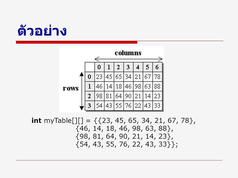 ตัวอย่าง int myTable[][] = {{23, 45, 65, 34, 21, 67, 78}, {46, 14, 18, 46, 98, 63, 88}, {98, 81, 64, 90, 21, 14, 23}, {54, 43, 55, 76, 22, 43, 33}};