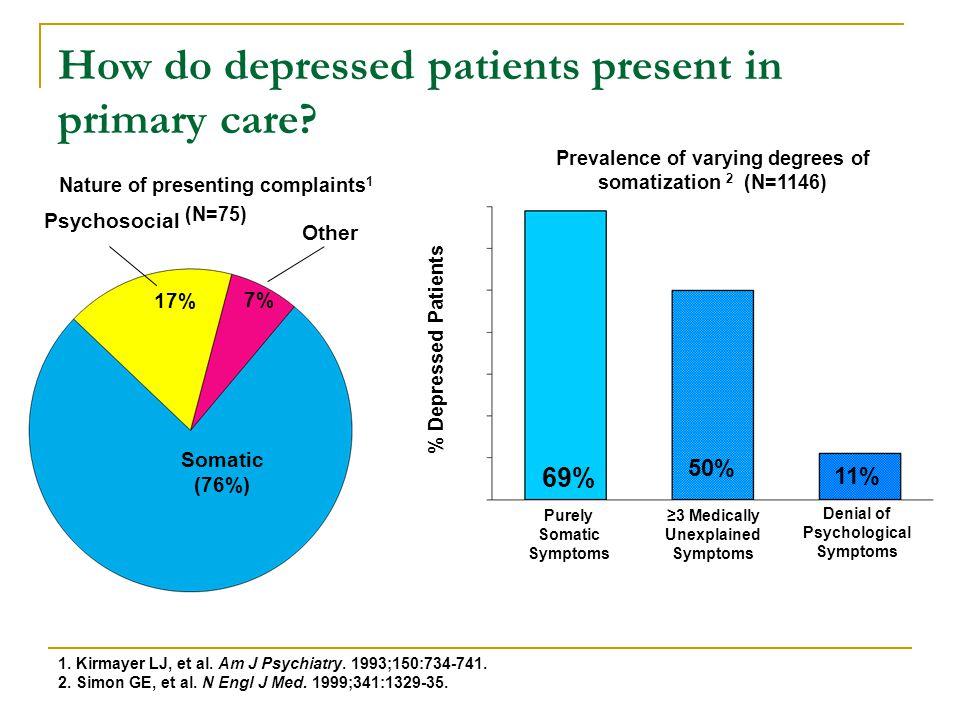 How do depressed patients present in primary care? 1. Kirmayer LJ, et al. Am J Psychiatry. 1993;150:734-741. 2. Simon GE, et al. N Engl J Med. 1999;34