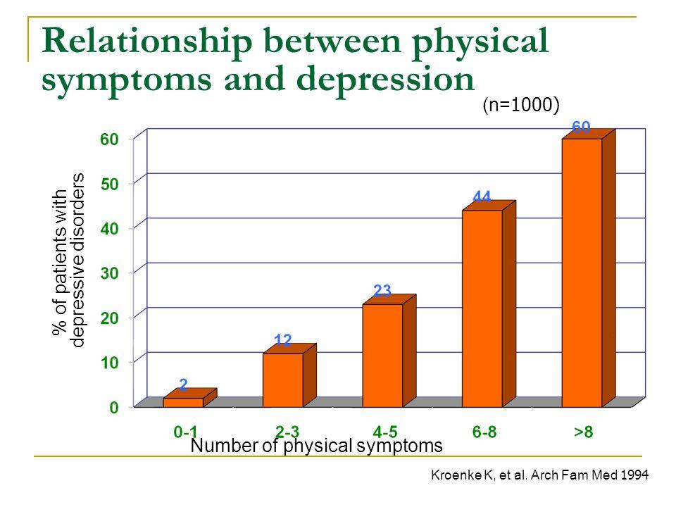 Relationship between physical symptoms and depression Number of physical symptoms % of patients with depressive disorders Kroenke K, et al. Arch Fam M