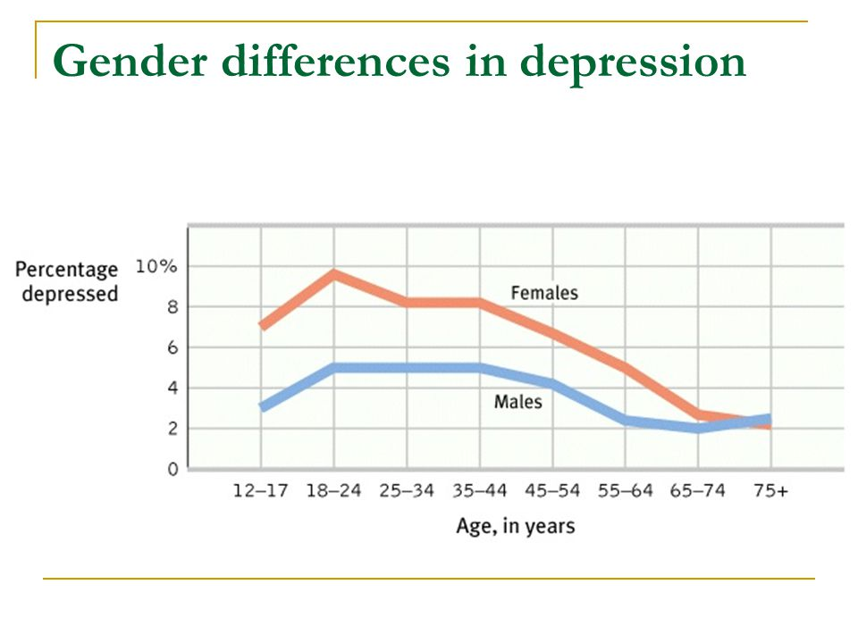 Gender differences in depression