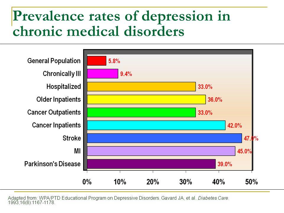 Adapted from: WPA/PTD Educational Program on Depressive Disorders. Gavard JA, et al. Diabetes Care. 1993;16(8):1167-1178. Prevalence rates of depressi