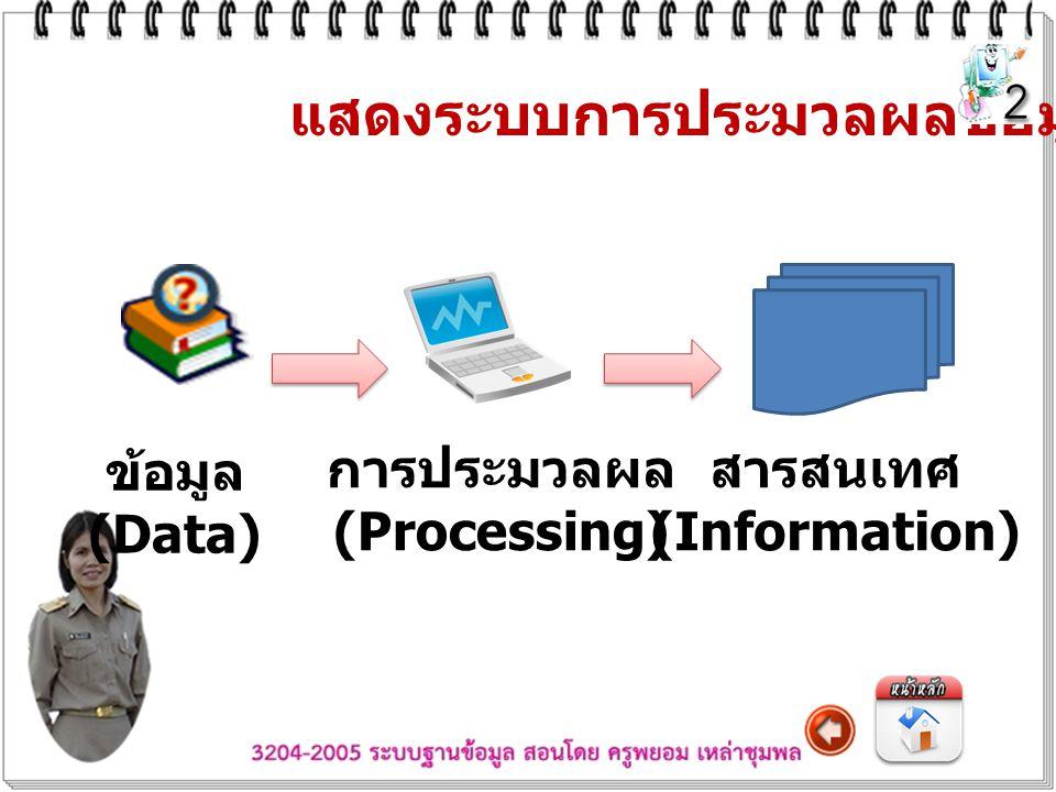 แสดงระบบการประมวลผลข้อมูล ข้อมูล (Data) การประมวลผล (Processing) สารสนเทศ (Information)