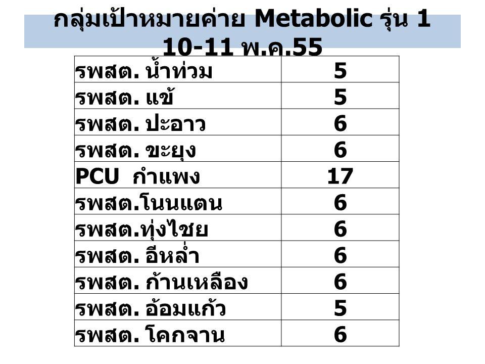 กลุ่มเป้าหมายค่าย Metabolic รุ่น 1 10-11 พ. ค.55 รพสต. น้ำท่วม 5 รพสต. แข้ 5 รพสต. ปะอาว 6 รพสต. ขะยุง 6 PCU กำแพง 17 รพสต. โนนแตน 6 รพสต. ทุ่งไชย 6 ร
