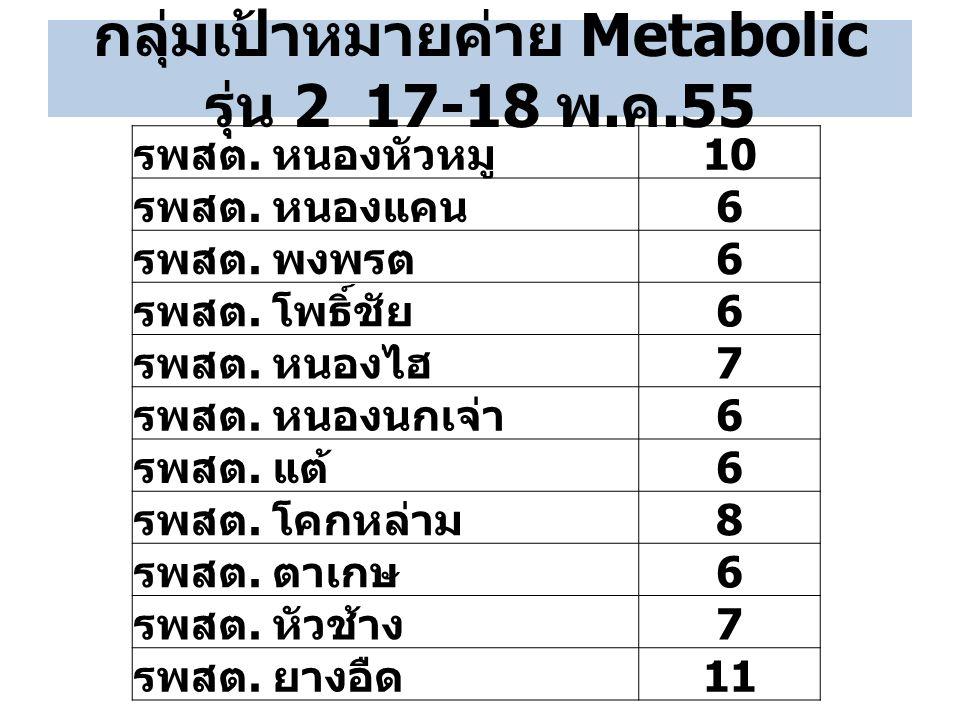 กลุ่มเป้าหมายค่าย Metabolic รุ่น 2 17-18 พ. ค.55 รพสต. หนองหัวหมู 10 รพสต. หนองแคน 6 รพสต. พงพรต 6 รพสต. โพธิ์ชัย 6 รพสต. หนองไฮ 7 รพสต. หนองนกเจ่า 6