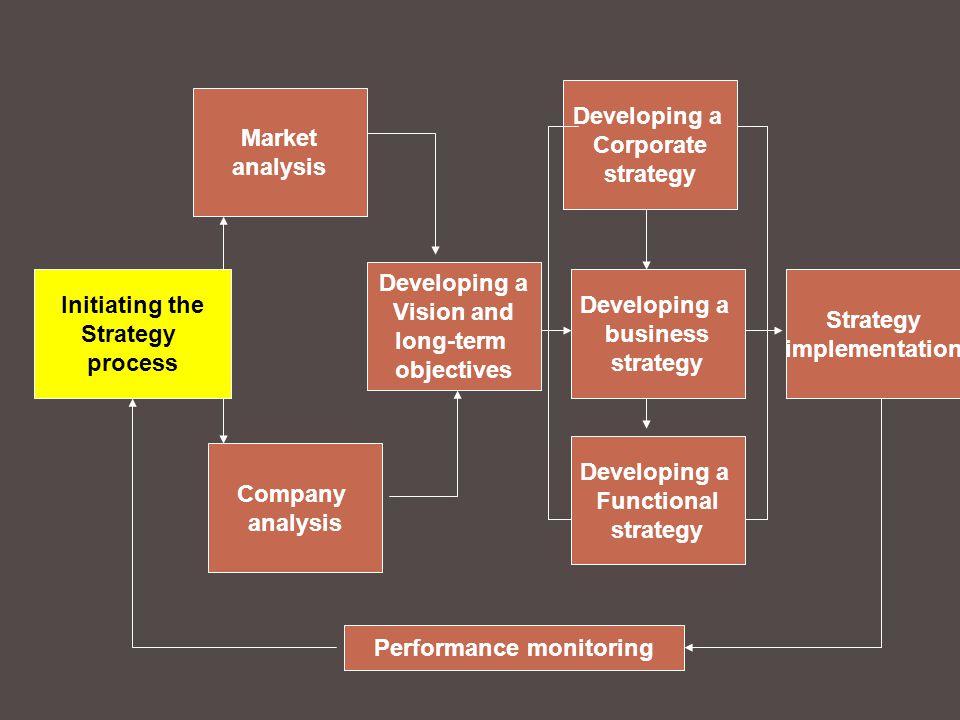 ระดับสูง ระดับกลาง ระดับปฏิบัติการ กลยุทธ์ระดับองค์กร กลยุทธ์ระดับธุรกิจ / การแข่งขัน กลยุทธ์ระดับปฏิบัติการ สภาพแวดล้อมทั่วไป สภาพแวดล้อมการแข่งขัน สภาพแวดล้อมภายใน ทำได้ ทำเป็น เป้าหมายวิธีการแนวทาง บริหาร กลยุทธ์ การตลาด การผลิต การเงิน การเปลี่ยนแปลง วิเคราะห์ตลาด วิเคราะห์องค์กร คิดให้ไกล กำหนดวิสัยทัศน์ ไปให้ถึง กำหนดยุทธศาสตร์ กำหนดกลยุทธ์ นำกลยุทธ์ไปปฏิบัติ กำกับ ควบคุมกลยุทธ์ คำถามเชิงกลยุทธ์ การคิดเชิงกลยุทธ์