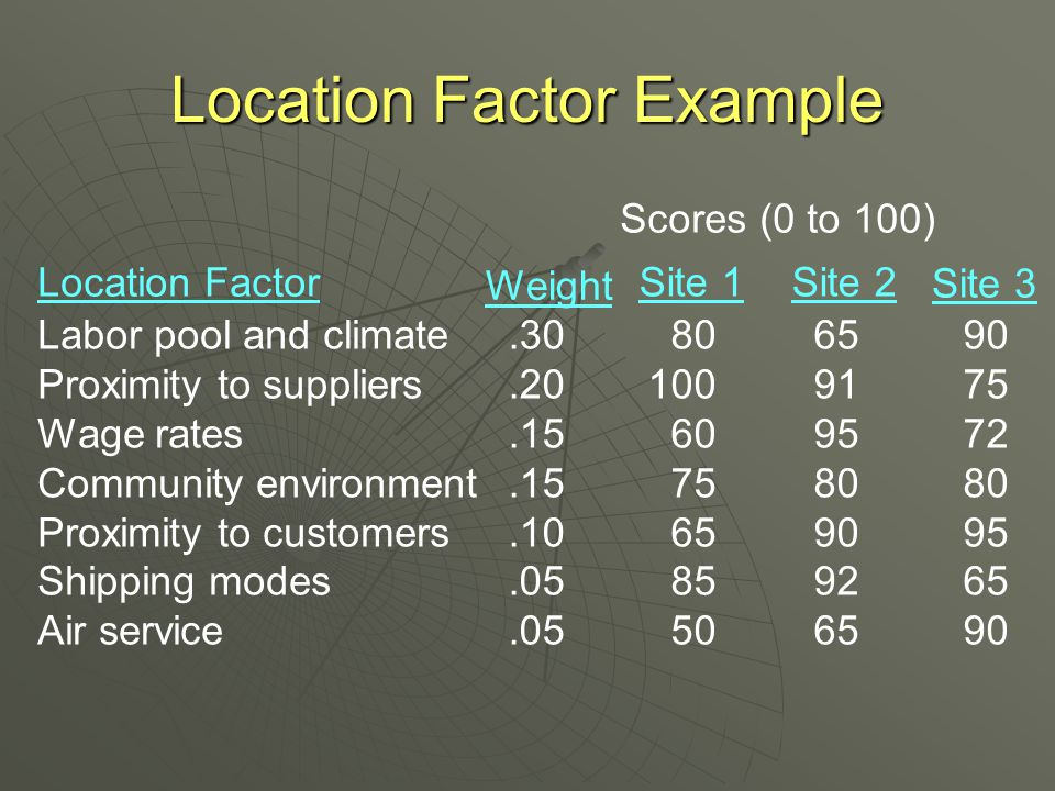 Location Rating Factor  Identify important factors  Weight factors (0.00 - 1.00)  Subjectively score each factor (0 - 100)  Sum weighted scores