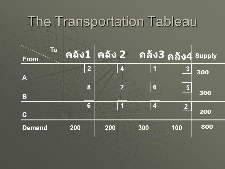 Shipping Cost Table คลังสินค้า 1234 โรงงาน A B C 241382656142241382656142