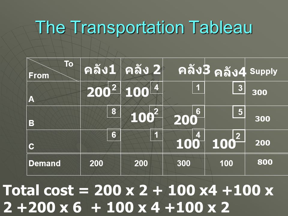 The Transportation Tableau To From A B C Demand คลัง 2 Supply 2 8 6 4 2 1 1 6 4 200 300100 2 5 3 คลัง 1 คลัง 4 คลัง 3 300 200 300 800