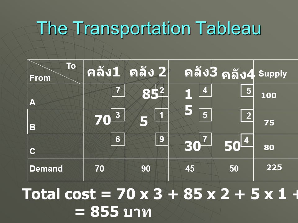 The Transportation Tableau To From A B C Demand คลัง 2 Supply 7 3 6 2 1 9 4 5 7 70904550 4 2 5 คลัง 1 คลัง 4 คลัง 3 100 80 75 225 70 50 - 2 -37 - 2 5 85