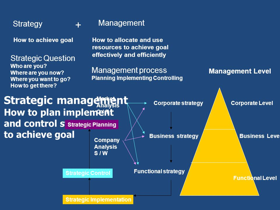 Strategy How to achieve goal Management How to allocate and use resources to achieve goal effectively and efficiently + Strategic management How to pl
