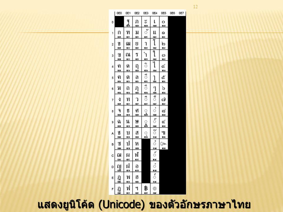 12 แสดงยูนิโค้ด (Unicode) ของตัวอักษรภาษาไทย