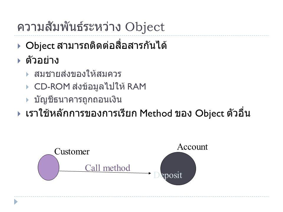 ความสัมพันธ์ระหว่าง Object  Object สามารถติดต่อสื่อสารกันได้  ตัวอย่าง  สมชายส่งของให้สมควร  CD-ROM ส่งข้อมูลไปให้ RAM  บัญชีธนาคารถูกถอนเงิน  เ
