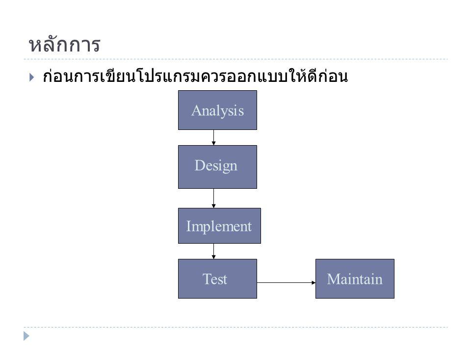 หลักการ  ก่อนการเขียนโปรแกรมควรออกแบบให้ดีก่อน Analysis Design Implement TestMaintain